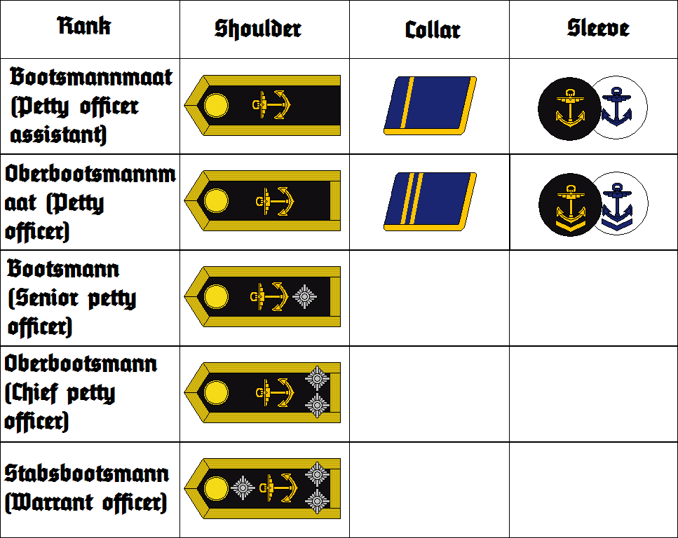 Kriegsmarine insignia unteroffiziere by thefalconette-d53jplo