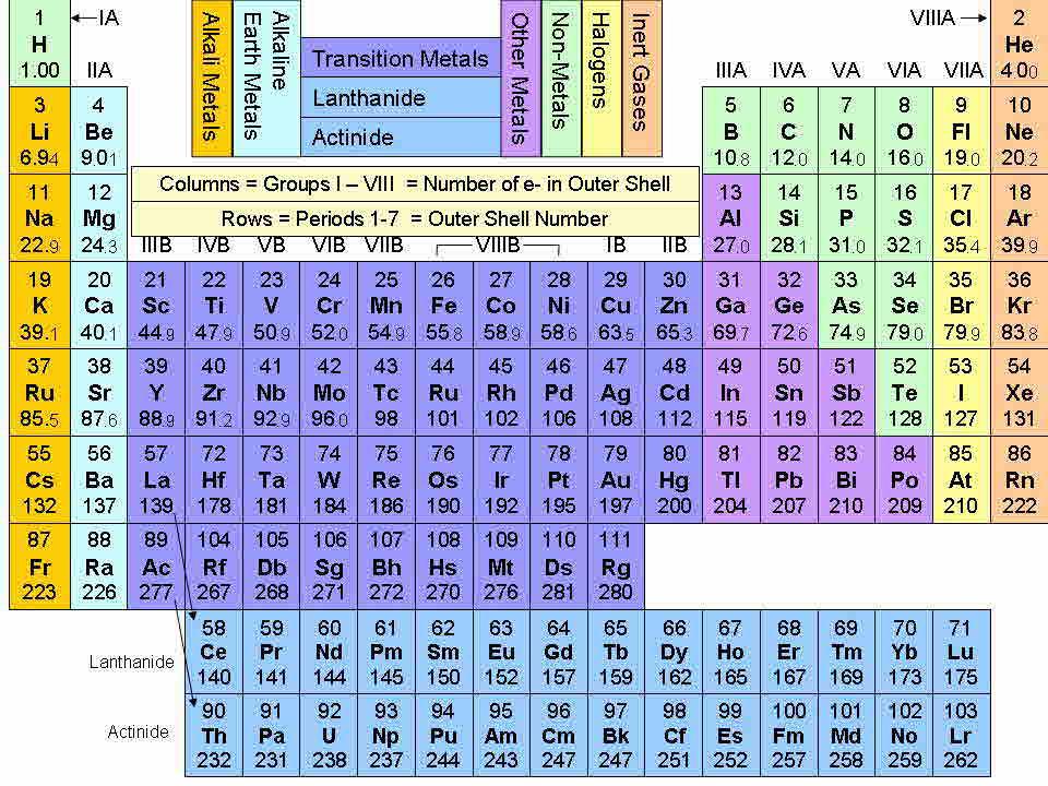 Image periodic table rev99g theorema egregium wiki fandom periodic table rev99g urtaz Images