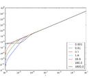 Mass - Radius Relations for Neutron Stars