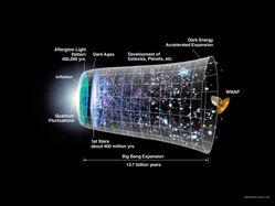 Category:Cosmology