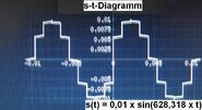 S-t-Diagramm