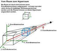 Raum und Hyperraum