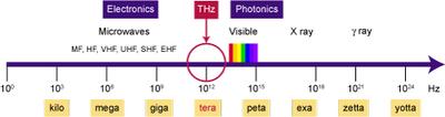 Thz freq in EM spectrum
