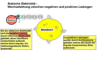 StatischeElektrizität-Wechselwirkungneu