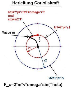 Corioliskraft Bild Herleitung