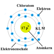 Atommodell Bohr