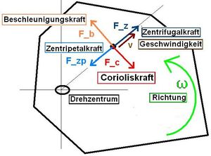 Corioliskraft