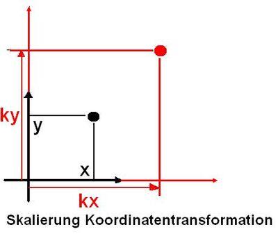 Skalierung Koordinatentransformation