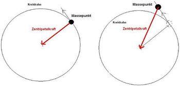 MassepunktundZentripetalkraft