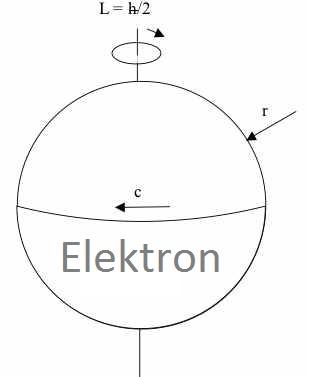 Electron en rotation dt
