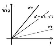 Diagrammia