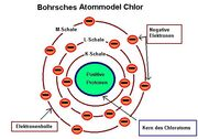 Bohrsches Atommodel