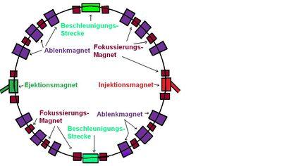 SynchrotronZeichnungNeu