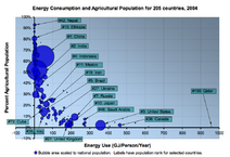 Energy Consumption and Agricultural Population