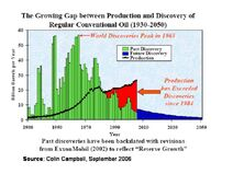 Gap between production and discovery of oil 1930-2050