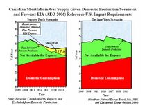 Canadian Gas Supply Shortfalls 2005-2030