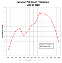 Mexican Petroleum Production 2008