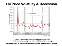 Oil Price Volatility & Recession