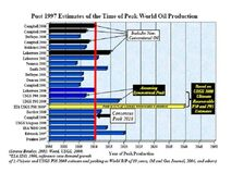 Estimates of Year of Peak Oil Production