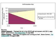 Oil Production Gap