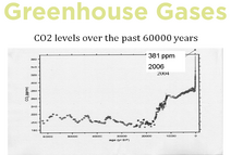Greenhouse gas levels