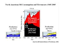 North American Oil Consumption 1965-2005