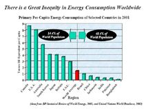 Inequity of Global Energy Consumption