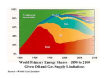 World Primary Energy Shares 1850-2100