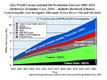World Unconventional Oil Production 2003-2030