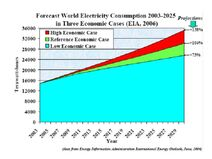 World Electricity Consumption 2003-2025