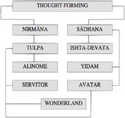 Thought Form Classification