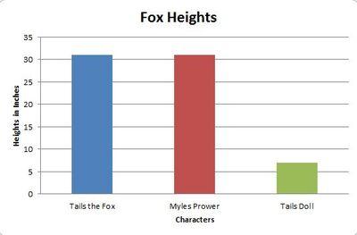 Fox Heights