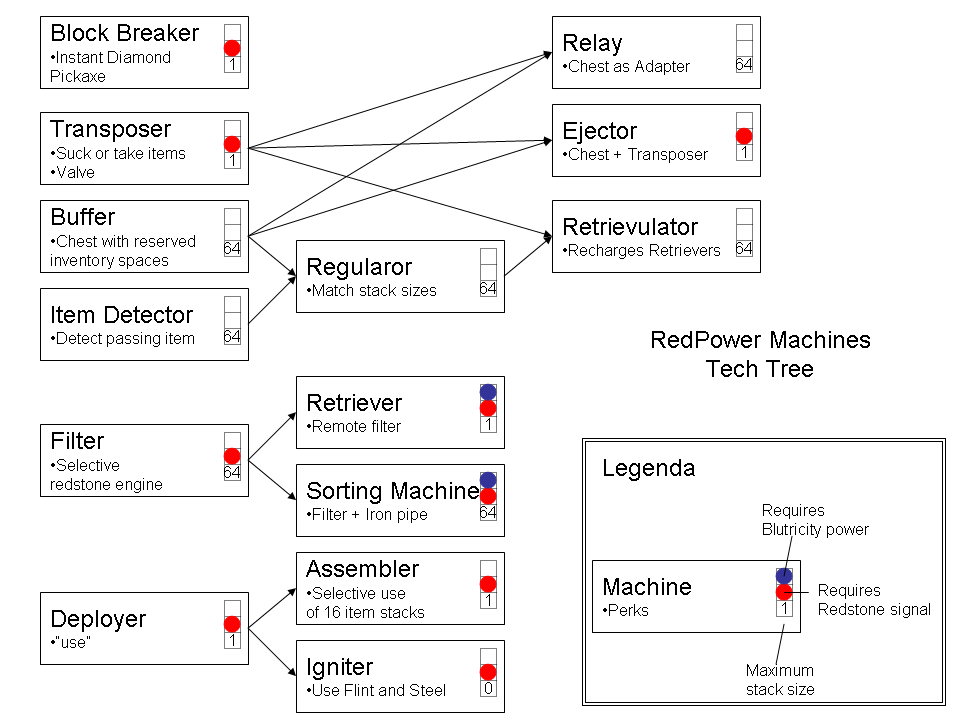 Category Redpower Machines The Tekkit Classic Wiki Fandom