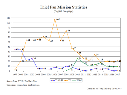ThiefFMStats