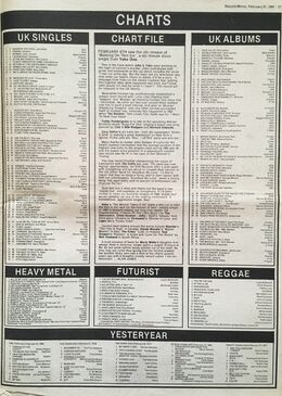 1981-02-21 RM charts (1)
