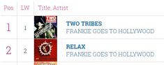 1984-07-10 FGTH charts