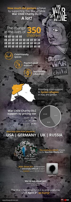 War Child DLC Results