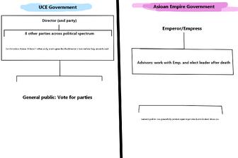 Aktarian government