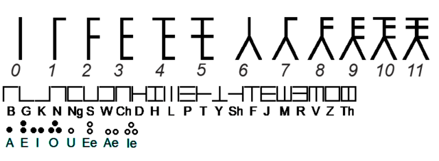 File:Allosoph Alphabet.png