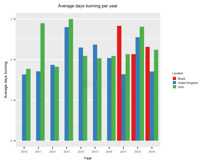 Lightbearer History - Year Average by location