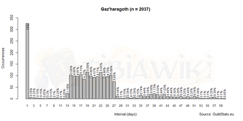 Spawn Frequency - Gaz'haragoth