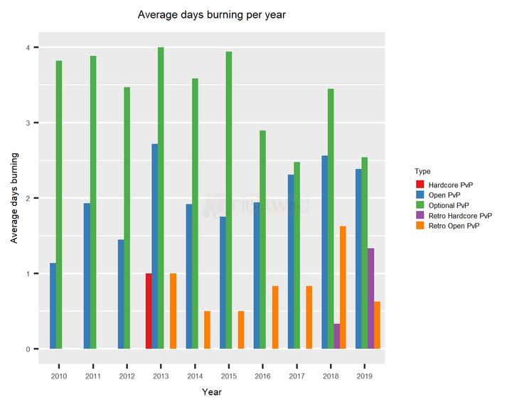 Lightbearer History - Year Average by type