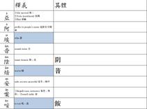 Chunom Standardization