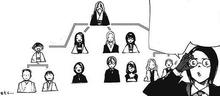 Clan Washuu albero genealogico