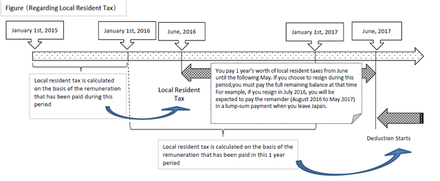 File:Residence tax diagram.png