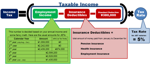 IncomeTaxCalculation