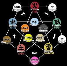 Elemental manipulation