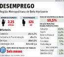 Atual taxa de desemprego em BH