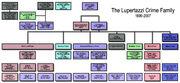 Lupertazzi family