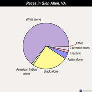 Glen Allen races 2010